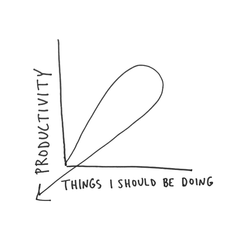 Anne Parmeter Productivity Chart for Conscious by Chloé