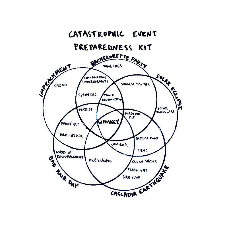Anne Parmeter Preparedness Chart for Conscious by Chloé