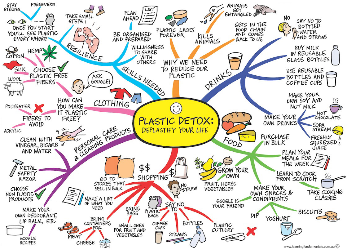 Plastic Free July Plastics Mindmap for Conscious by Chloé